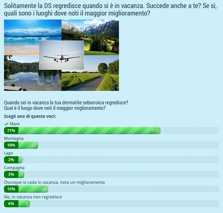 sondaggi-dermatite-vacanza